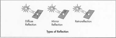"In diffuse reflection, the reflected light is scattered in all directions. In mirror reflection, light bounces and reflects off the surface at an angle opposite to the source. Retroreflection allows light beams to ""bend"" and return toward the original light source."