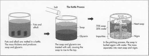 The above illustrations show the kettle process of making soap.
