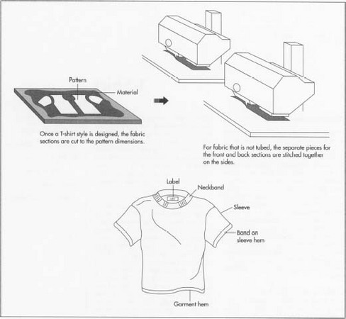 making t shirts is a fairly simple and largely automated process specially designed machines