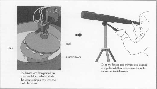 How telescope is made material manufacture making history used