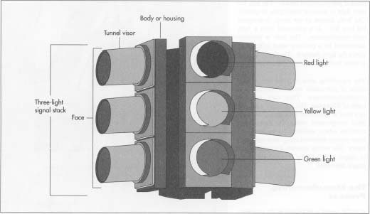 Malor components of a traffic signal.