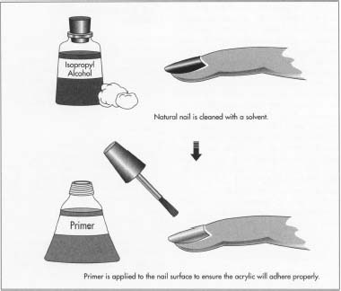 How acrylic fingernail is made - making, used, structure, steps