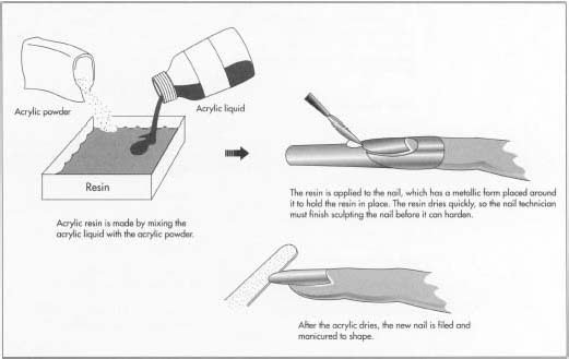 How acrylic fingernail is made - making, used, structure