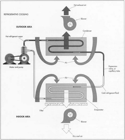 How air conditioner is made material making used parts all air conditioners have four basic components pump evaporator condenser and expansion sciox Gallery