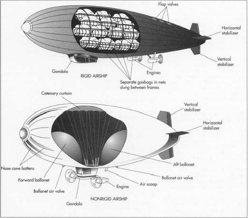 How airship is made - material, manufacture, history, used, parts ...