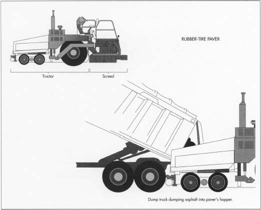 In operation, a dump truck filled with asphalt backs up to the front of the pover and slowly discharges its load into the paver's hopper. As the paver moves forward, the feeder conveyors move the asphalt to the rear of the paver, and the distribution augers push the asphalt outward to the desired width.