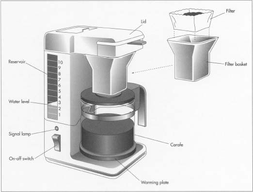 How automatic drip coffee maker is made - manufacture, making, used, parts, components, machine ...