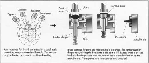 How Ballpoint Pen Is Made Material Manufacture Making