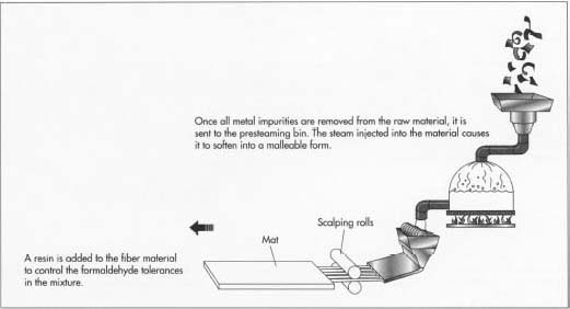 How Fiberboard Is Made Material Manufacture Making