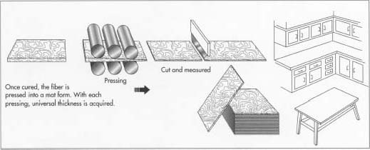 How fiberboard is made - material, manufacture, making