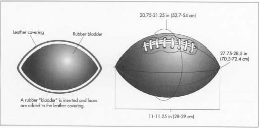 A two-ply butyl rubber bladder is inserted, the ball is laced, and then it is inflated with a pressure of not less than 12.5 lb (6 kg) but no more than 13.5 lb (6.1 kg). After inflation, the ball is checked to ensure it conforms to all size and weight regulations.
