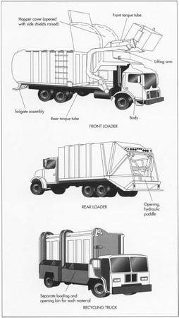 garbage truck diagram   online wiring diagram zombie apocalypse truck diagram