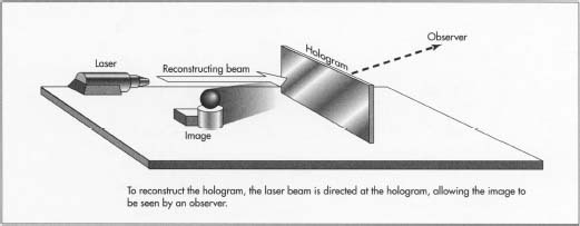 How hologram is made - material, making, history, how to make, used
