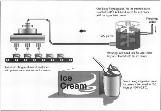How ice cream is made - production process, making, history, used ...