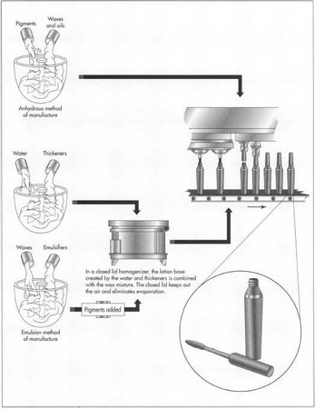 How mascara is made - manufacture, history, used