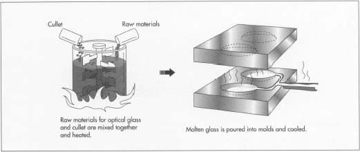 How Microscope Is Made