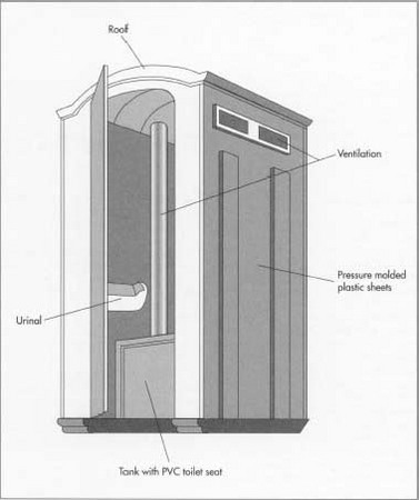 The main component of the portable toilet is lightweight sheet plastic, such as polyethylene, which forms the actual toilet unit as well as the cabana in which it is contained. A pump and holding tank form the portable sewage system. The facility is also equipped with a chemical supply container and inlet tube.