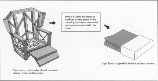 How recliner is made material making history used parts