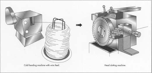 The cold heading machine cuts a length of wire and makes two blows on the end, forming a head. In the head slotting machine, the screw blanks are clamped in the grooves around the perimeter of the wheel. A circular cutter slots the screws as the wheel revolves.