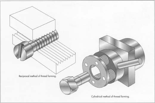 Threads can be cut into the blank by several methods. In the reciprocal method, the screw blank is rolled between two dies. In the cylindrical method, it is turned in the center of several rollers.