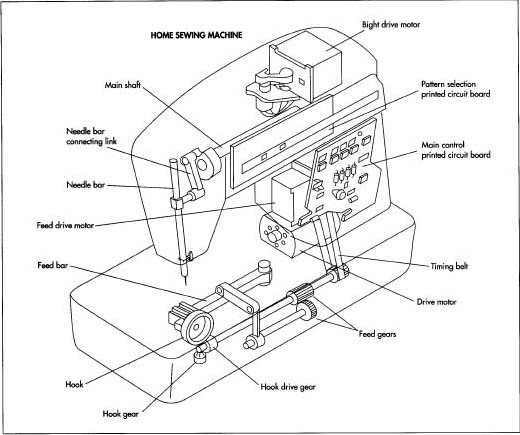 How sewing machine is made manufacture making history used Cool Singer Sewing Machine Parts