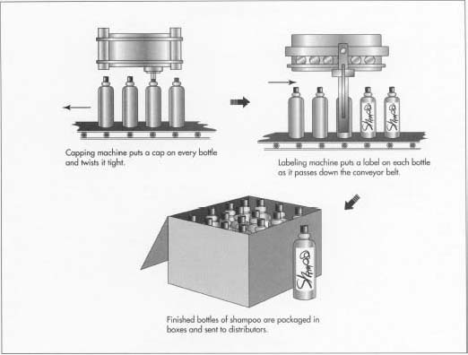 How shampoo is made - material, manufacture, making, history