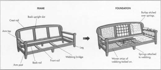 How sofa is made material making history how to make used