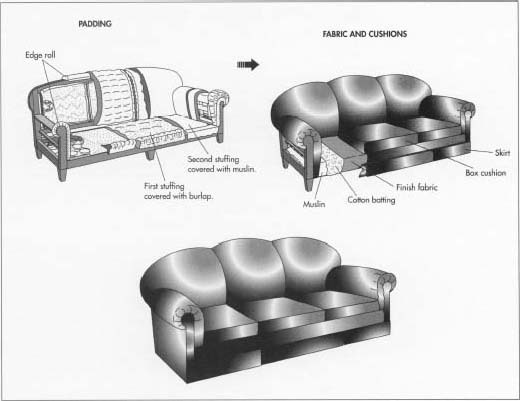 Of Padding Is Distributed Over The Whole Area Seat Extending Roll Layer Basted Into Place With Long Loose Sches And Covered