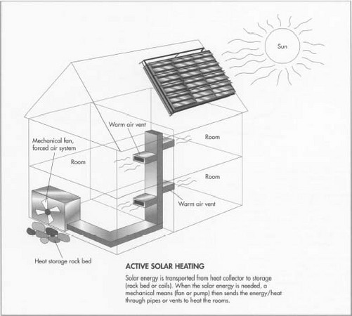 Active Solar House Plans how solar heating system is made - material, manufacture, history