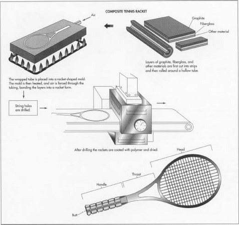 Awe Inspiring How Tennis Racket Is Made Material Making Used Parts Steps Wiring Cloud Intapioscosaoduqqnet