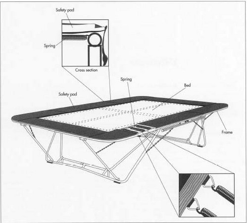 How Trampoline Is Made Manufacture Making History Used Parts