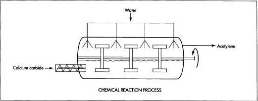 Acetylene may be generated by the chemical reaction between calcium carbide and water. This reaction produces a considerable amount of heat, which must be removed to prevent the acetylene gas from exploding.