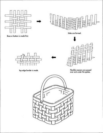 How Basket Is Made Material Manufacture Making History Used