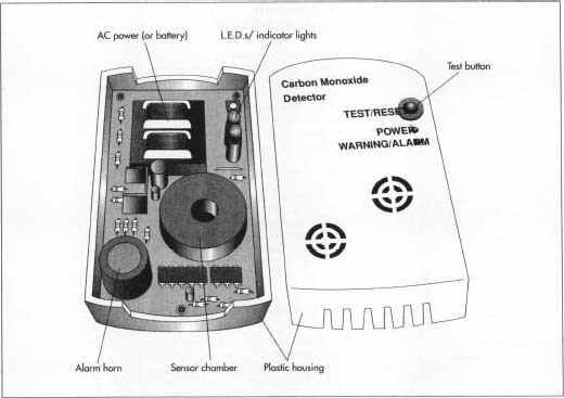 The production ofacarbon monoxide detector involves three major steps. The first step is the fabrication of the individual electronic components and attachment of these components onto the circuit board. The second is the fabrication of the plastic housing. The third step involves the assembly of all the components, testing to confirm performance, and packaging for shipment.