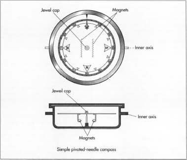 A frontal and sideview of a simple pivoted-needle compass.