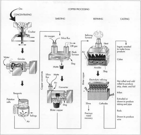 furnace wire diagram with Copper on Carrier Ac Units Wiring Diagrams additionally Lennox Electric Furnace Wiring Diagram E12q4 20 1p further Wiring Diagram For 220 Dryer Plug further Janitrol Furnace Wiring Diagram furthermore Copper.