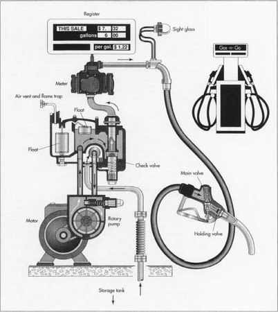 how gasoline pump is made material manufacture making used a typical gas pump mechanism