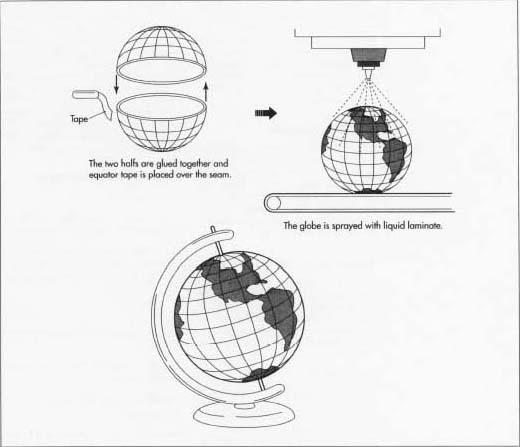 The two halves are glued together to form a globe, which is then laminated for durability.
