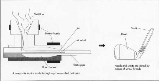 If the shaft is made of steel or stainless steel, it is formed by a process called tube drawing. The shaft is connected to the golf club head with screw threads.