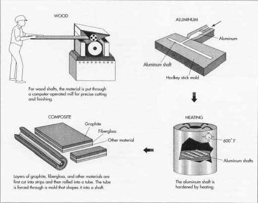 How hockey stick is made - material, manufacture, making