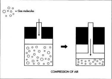 Filtered air is compressed under high pressure, raising its temperature. The compressed air is then coded by rapidly expanding within a chamber. This sudden expansion absorbs heat from the coils, cooling the compressed air. The process of compression and expansion is repeated until most of the gases present in the air are transformed into liquids.
