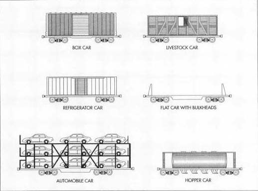 Types of model trains.