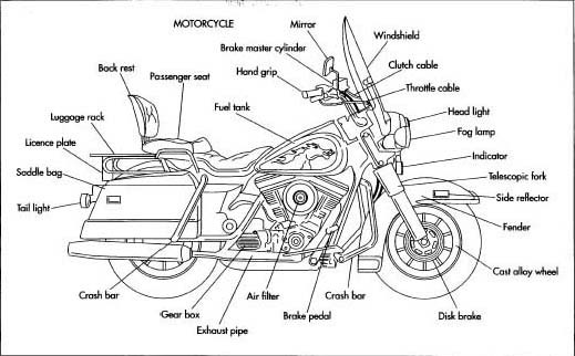 Motorcycle on Fuel Rail
