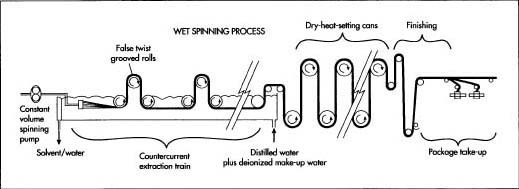 Wet-spinning process.