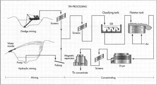 How Tin Is Made Material Used Processing Steps Product