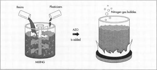 Vinyl resins and plasticizers are stirred together in a vat to make a plastisol, which is then heated to form a batter.