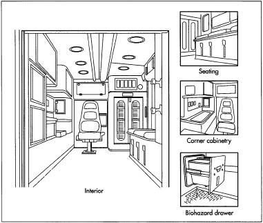 "Interior cabinets are usually made of aluminum with transparent, shatter-resistant plastic panels in the doors. The counter and wall surfaces in the ""action area,"" are usually covered with a seamless sheet of stainless steel to resist the effects of blood and other body fluids. Interior seating and other upholstered areas have a flame-retardant foam padding with a vinyl covering. Interior grab handles and grab rails are made of stainless steel. Other interior trim pieces may be made of various rubber or plastic materials."