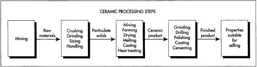 The ceramic powder is manufactured elsewhere from mined or processed raw materials. Additional crushing and grinding steps may be necessary to achieve the desired particle size. After mixing, the ceramic material is ready for forming into the desired shape. Once formed, the ceramic bone must undergo several thermal treatments in order to remove organics and densify the material. One or more finishing processes may be required depending on application. To achieve the desired dimensional and surface finish specifications, grinding and/or polishing is conducted. Drilling may be needed to form holes of various shapes. If the application requires joining of two or more components, a brazing or cementing method is used.
