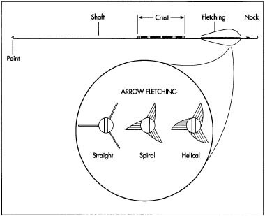 How bow and arrow is made - material, manufacture, making, used ...