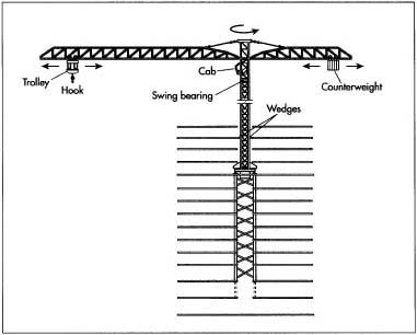 How crane is made - manufacture, making, used, components, machine